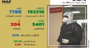 66 إصابة مؤكدة جديدة بالمغرب والعدد الإجمالي يصل إلى 7780 حالة