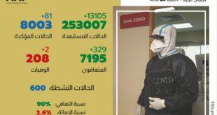 فيروس كورونا:81 إصابة مؤكدة جديدة بالمغرب والعدد الإجمالي يصل إلى8003 حالة