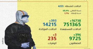 (كوفيد-19): 393 إصابة و 396 حالة شفاء بالمغرب خلال الـ24 ساعة الماضية