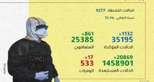 (كوفيد-19).. 1132 إصابة جديدة و861 حالة شفاء خلال الـ24 ساعة الماضية